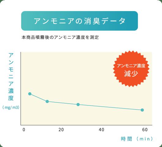 アンモニアの消臭データ:アンモニア濃度減少