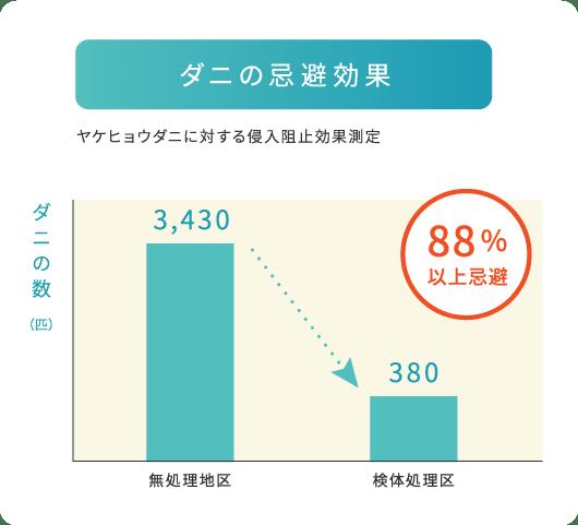 ダニの忌避効果:88%以上忌避