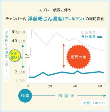 スプレー噴霧に伴う浮遊粉じんの濃度は、他社製品に比べ、ユーカリプタススプレーは半分以下